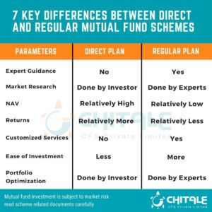 direct vs regular mutual funds, regular vs direct mutual funds, difference between direct and regular mutual funds, difference between regular and direct mutual funds, what is direct mutual fund, what are direct mutual funds, direct mutual fund definition, what is regular mutual fund, what are regular mutual funds, definition of regular mutual funds, 7 key differences between direct and regular mutual funds, direct mutual funds, regular mutual funds, chitale financial solutions, chitale cfs, chitale cfs pvt ltd, chitale cfs amravati, top mutual fund distributors in india